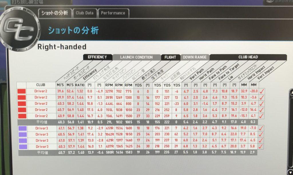テーラーメイドM6ドライバーの試打評価|シャフトはジアッタス5S