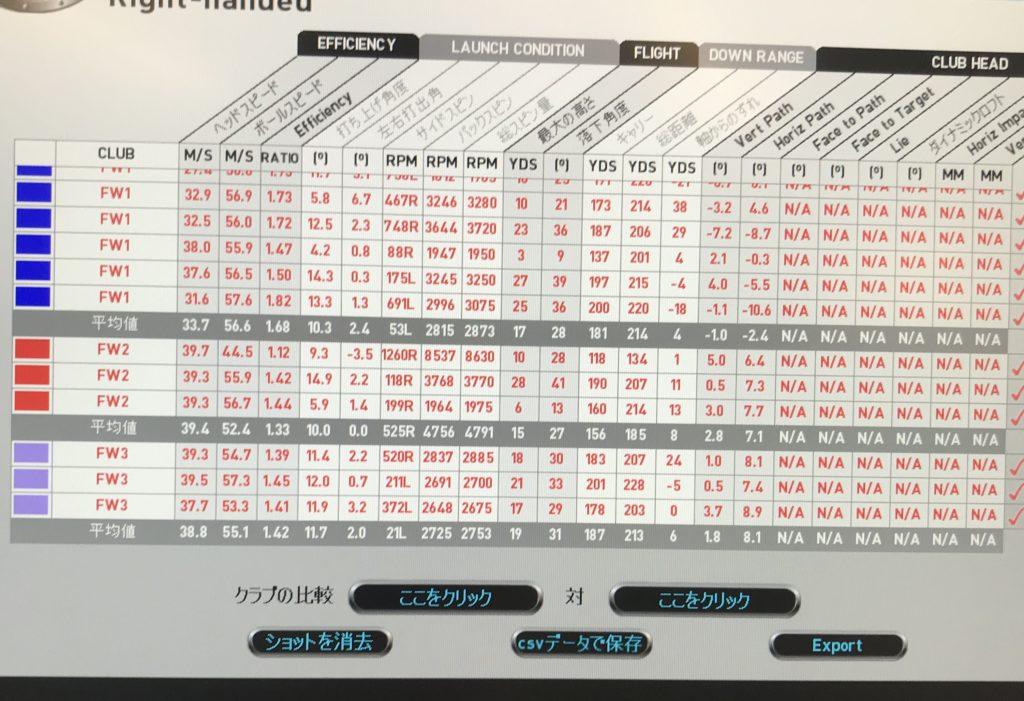 PINGピンG410フェアウェイウッドの試打レビュー|スペック&データ